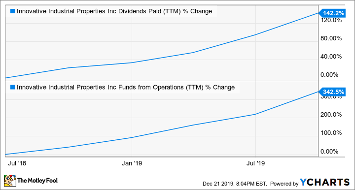 IIPR Dividends Paid (TTM) Chart