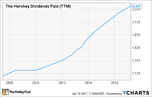 HSY Dividends Paid (TTM) Chart