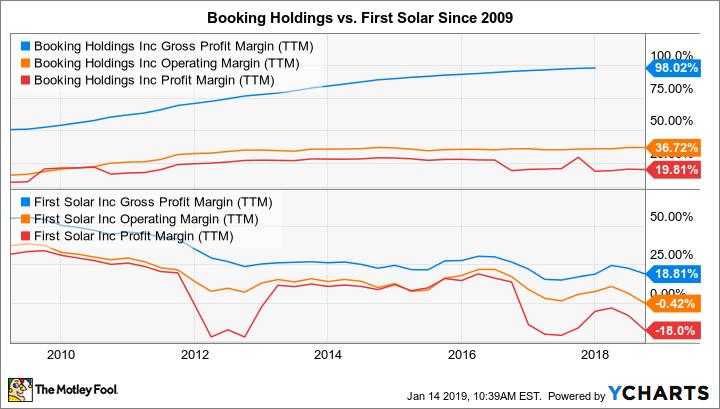 BKNG Gross Profit Margin (TTM) Chart