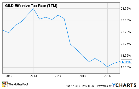 GILD Effective Tax Rate (TTM) Chart