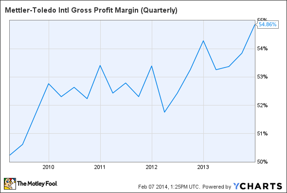 MTD Gross Profit Margin (Quarterly) Chart