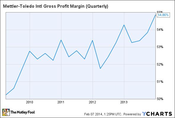 MTD Gross Profit Margin (Quarterly) Chart