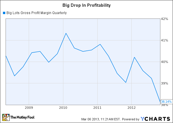 BIG Gross Profit Margin Quarterly Chart