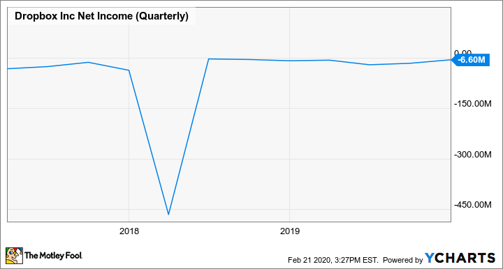 DBX Net Income (Quarterly) Chart