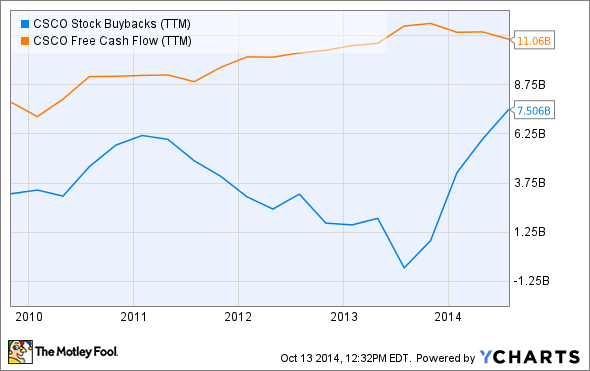 CSCO Stock Buybacks (TTM) Chart