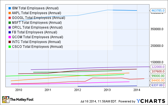 IBM Total Employees (Annual) Chart