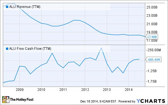 ALU Revenue (TTM) Chart