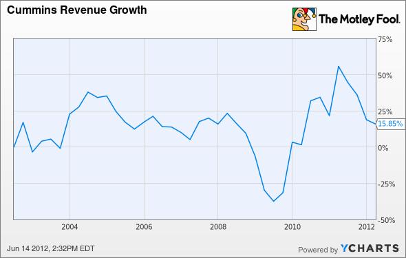 CMI Revenue Growth Chart