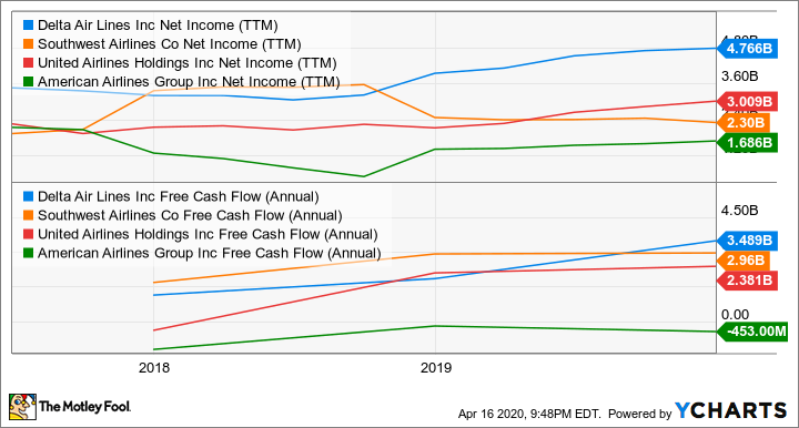 DAL Net Income (TTM) Chart