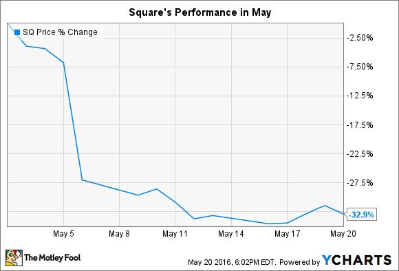 SQ Chart