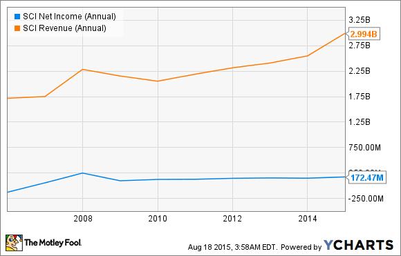 SCI Net Income (Annual) Chart