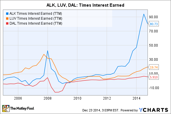 ALK Times Interest Earned (TTM) Chart