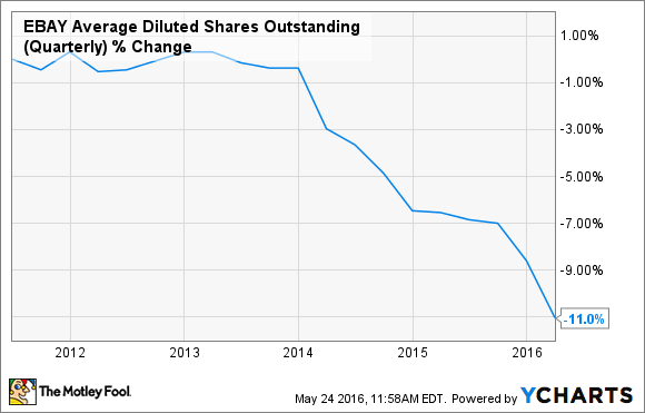 EBAY Average Diluted Shares Outstanding (Quarterly) Chart