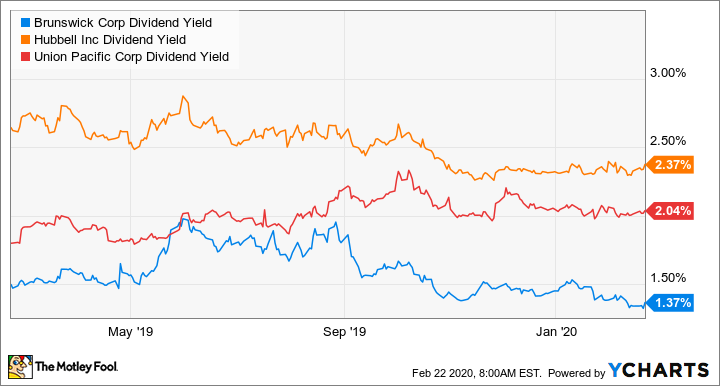 BC Dividend Yield Chart