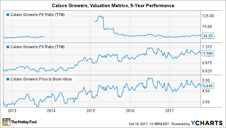 CVGW PE Ratio (TTM) Chart