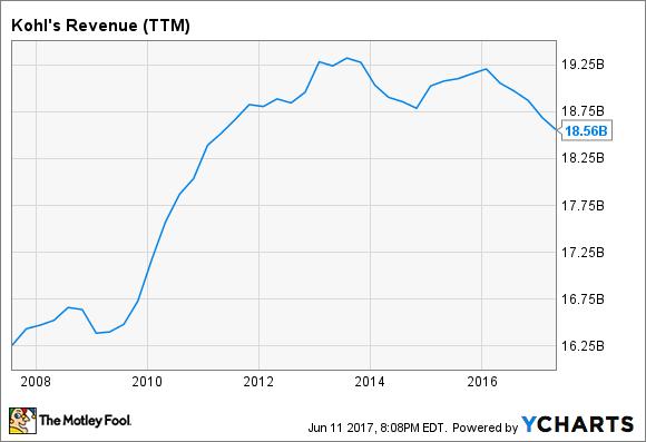 KSS Revenue (TTM) Chart