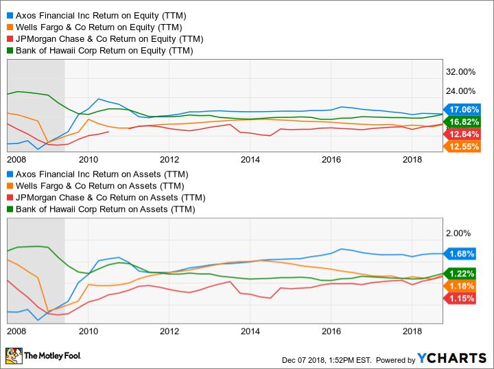AX Return on Equity (TTM) Chart