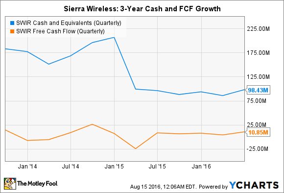SWIR Cash and Equivalents (Quarterly) Chart