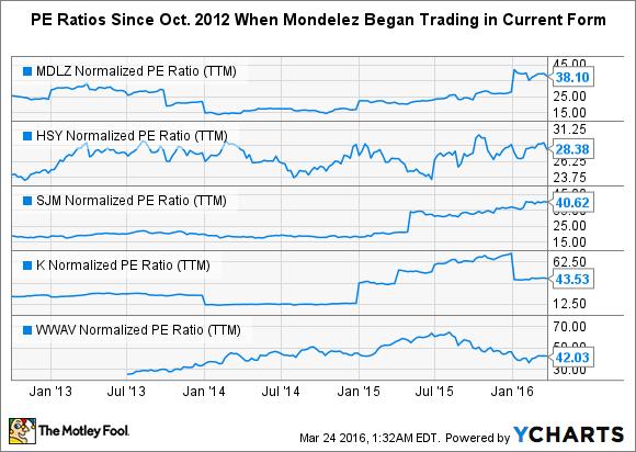 MDLZ Normalized PE Ratio (TTM) Chart