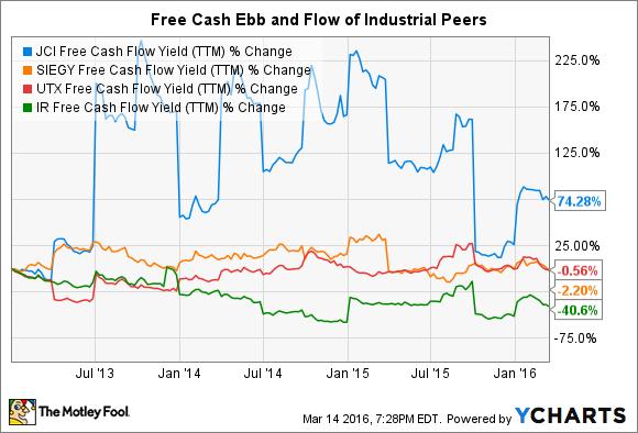 JCI Free Cash Flow Yield (TTM) Chart