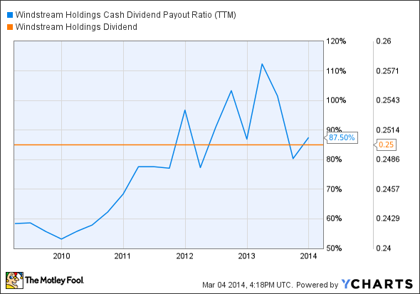 WIN Cash Dividend Payout Ratio (TTM) Chart