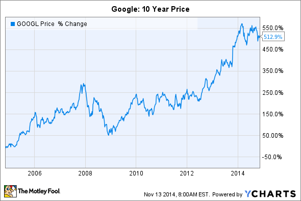 Where will google stock be in 10 years the motley fool