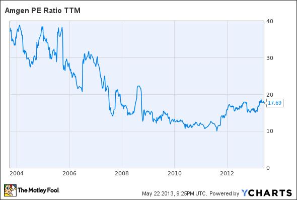 AMGN P/E Ratio TTM Chart