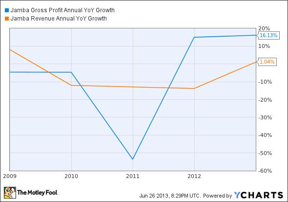 JMBA Gross Profit Annual YoY Growth Chart