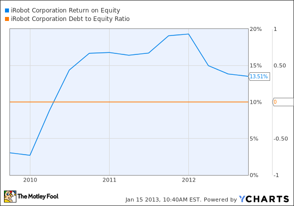 IRBT Return on Equity Chart