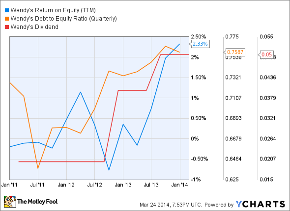 WEN Return on Equity (TTM) Chart