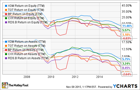 XOM Return on Equity (TTM) Chart