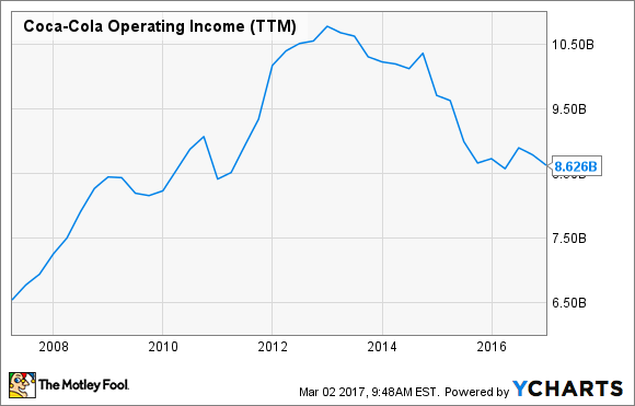 KO Operating Income (TTM) Chart
