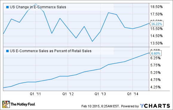 US Change in E-Commerce Sales Chart