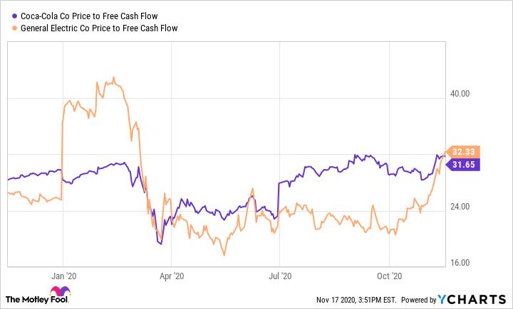 KO Price to Free Cash Flow Chart