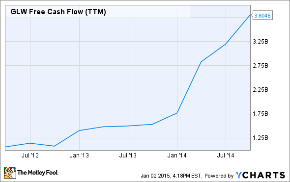 GLW Free Cash Flow (TTM) Chart