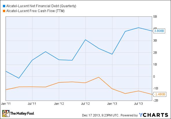 ALU Net Financial Debt (Quarterly) Chart