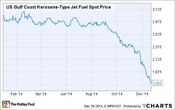 US Gulf Coast Kerosene-Type Jet Fuel Spot Price Chart