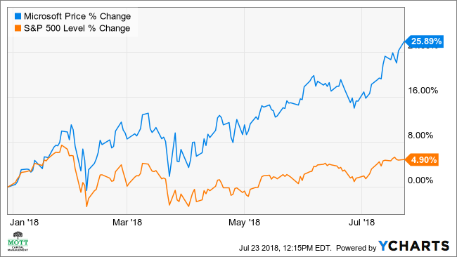 Microsofts Stock May Rise 12 On Raised Forecasts Investopedia