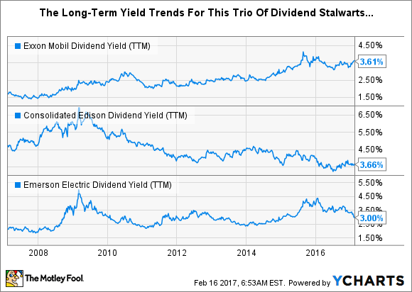 Long-term yield trends for all three stocks.