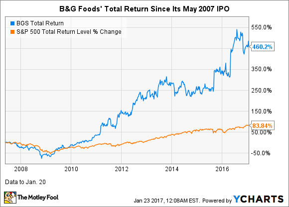 BGS Total Return Price Chart
