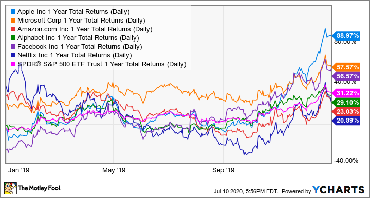 AAPL 1 Year Total Returns (Daily) Chart