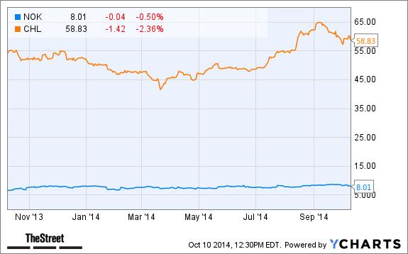 How Will Nokia (NOK) Stock React Today to $970 Million China Mobile