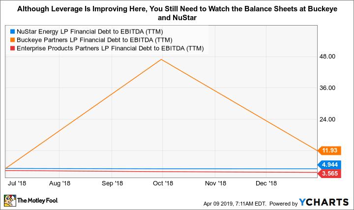 NS Financial Debt to EBITDA (TTM) Chart