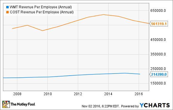 WMT Revenue Per Employee (Annual) Chart