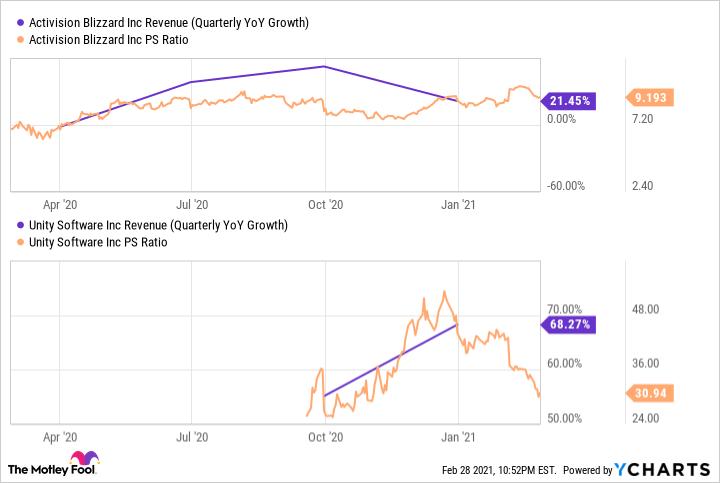 ATVI Revenue (Quarterly YoY Growth) Chart