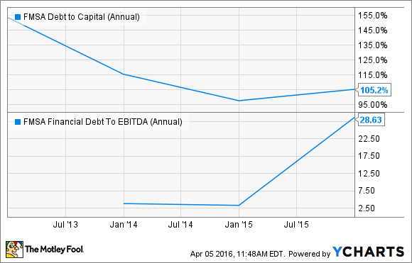 FMSA Debt to Capital (Annual) Chart