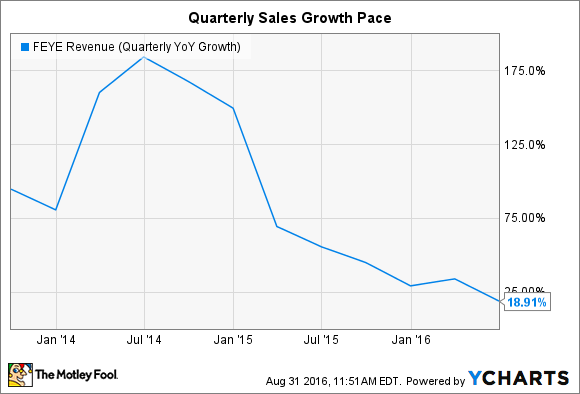 FEYE Revenue (Quarterly YoY Growth) Chart