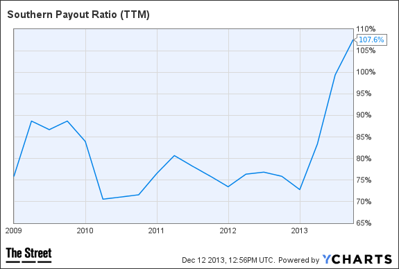 SO Payout Ratio (TTM) Chart