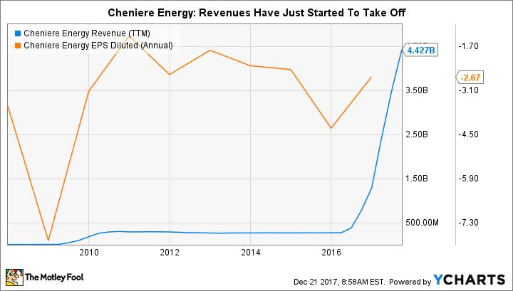 LNG Revenue (TTM) Chart
