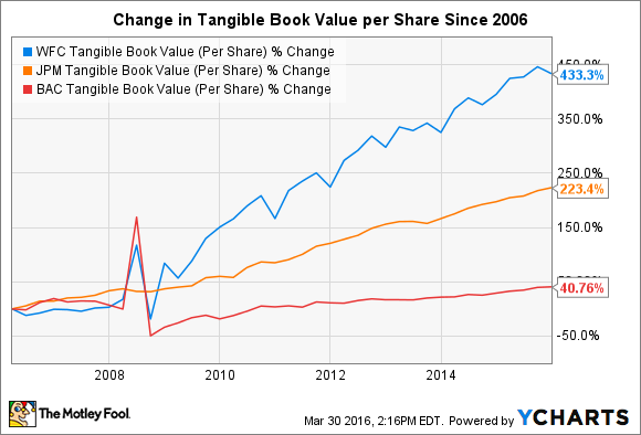 WFC Tangible Book Value (Per Share) Chart